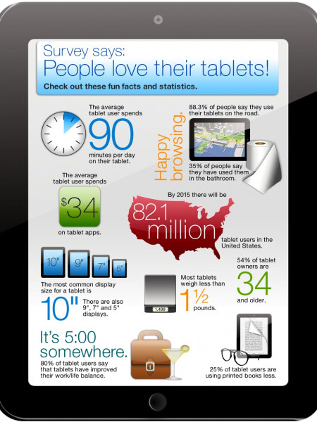 Survey Says: People Love Their Tablets! Infographic