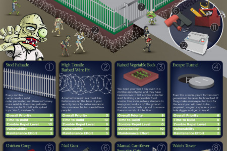 Survive a Zombie Apocalypse with Fencing Supplies Infographic