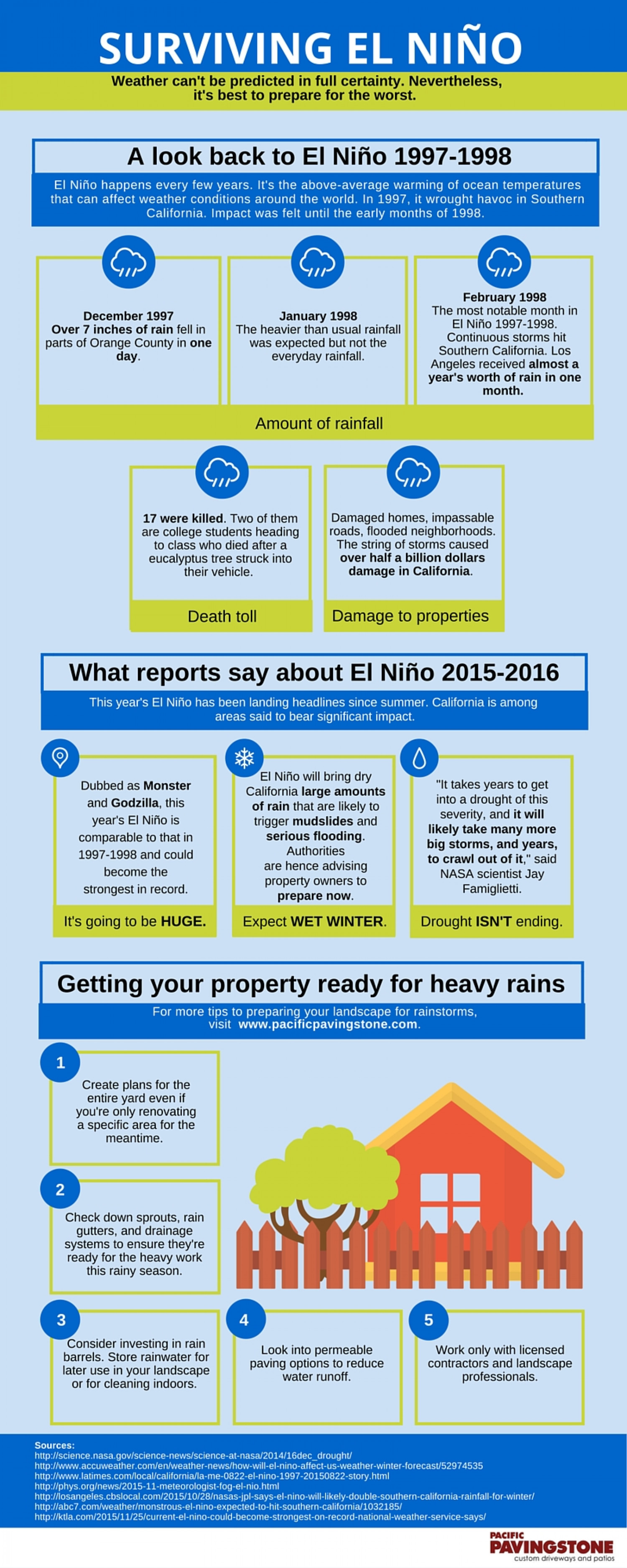 Surviving El Nino Infographic