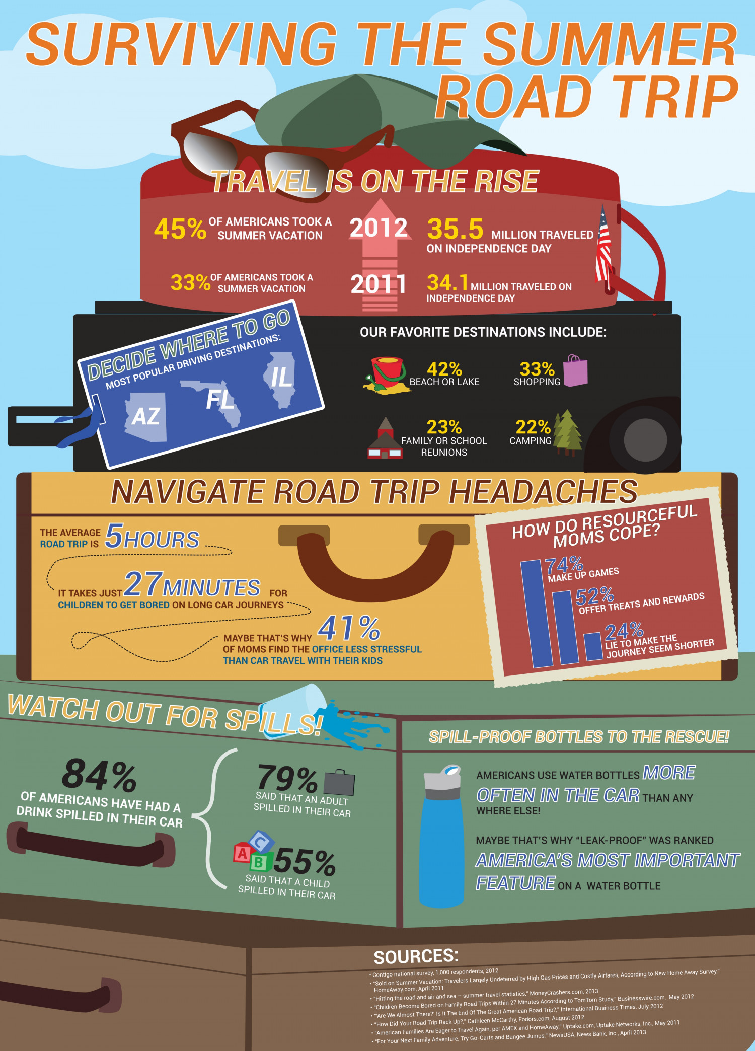Surviving The Summer Road Trip Infographic