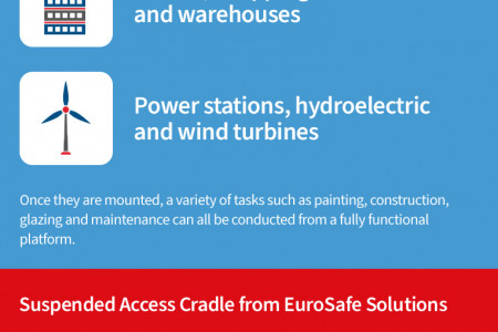 Suspended Access Systems Infographic
