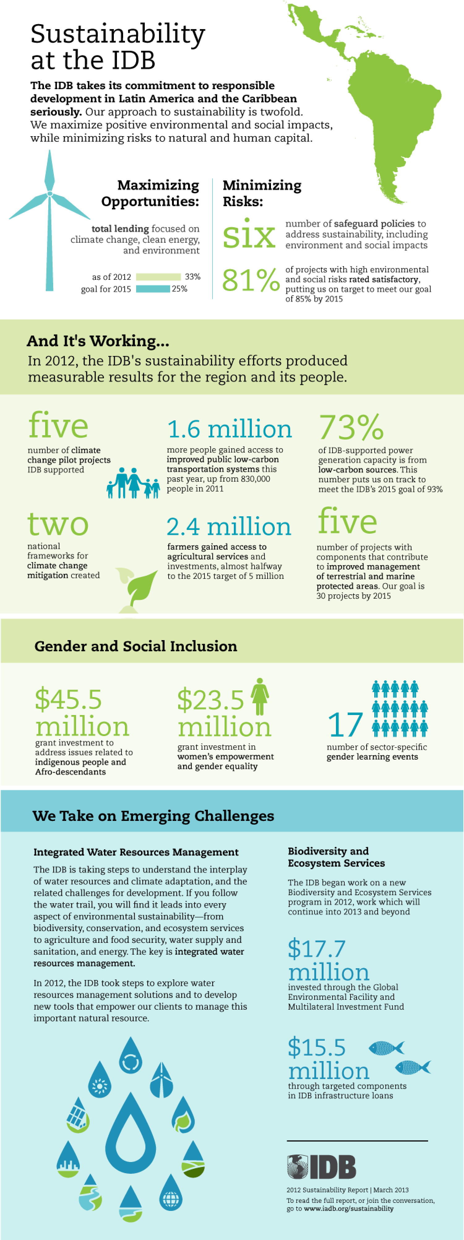 Sustainability at the IDB Infographic