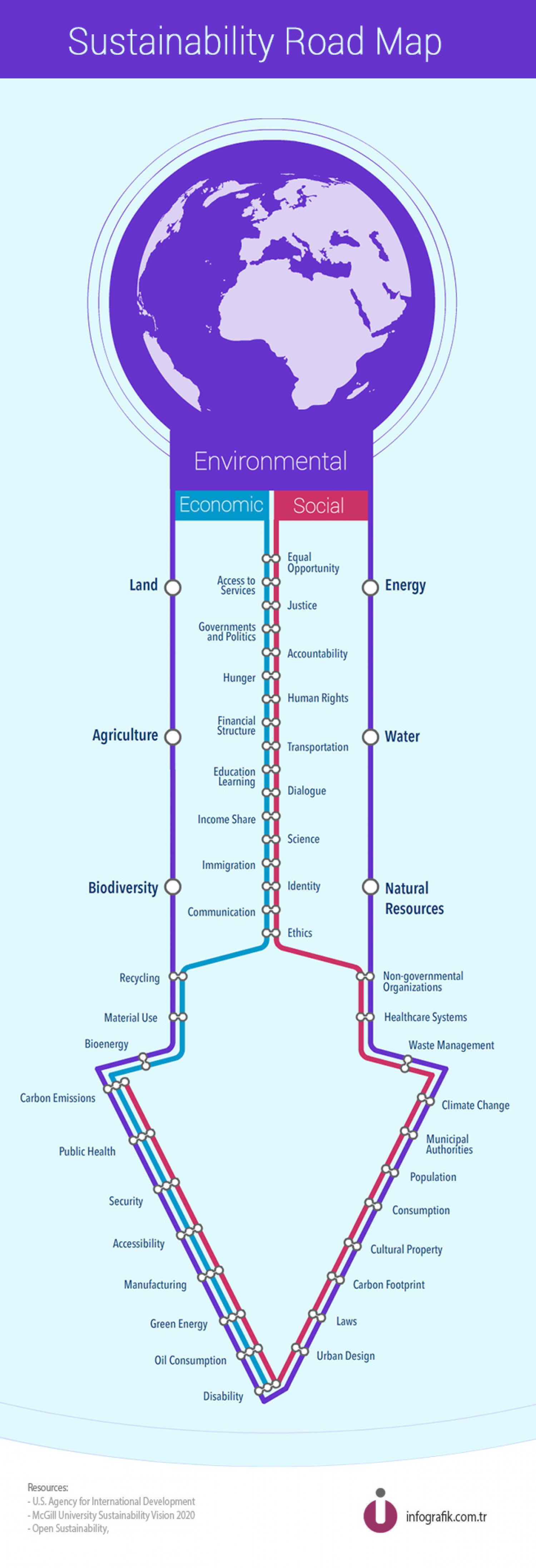 Sustainability Road Map Infographic