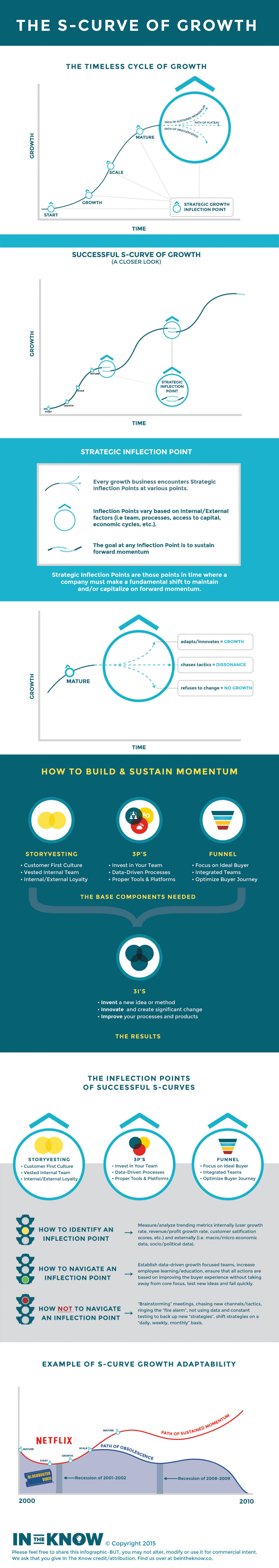 Sustainable Business Growth Infographic
