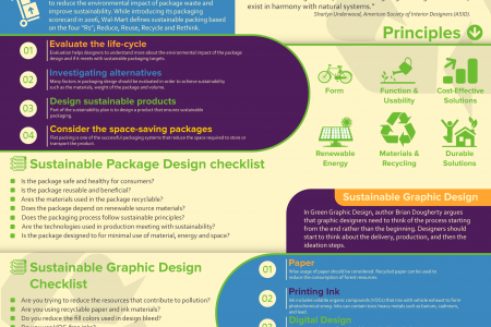 Sustainable Design Process Infographic