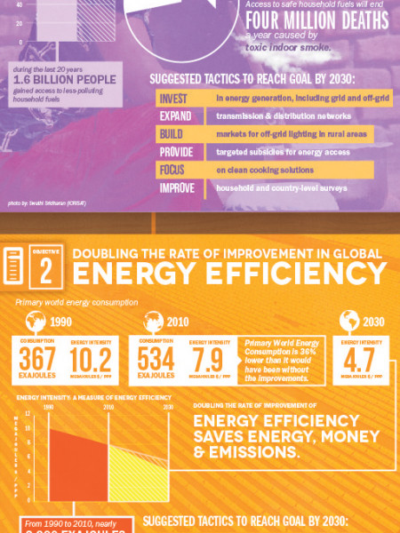 Sustainable Energy for All - What Will It Take? Infographic