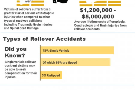 SUV Rollover - Most Dangerous Form of Accident Infographic