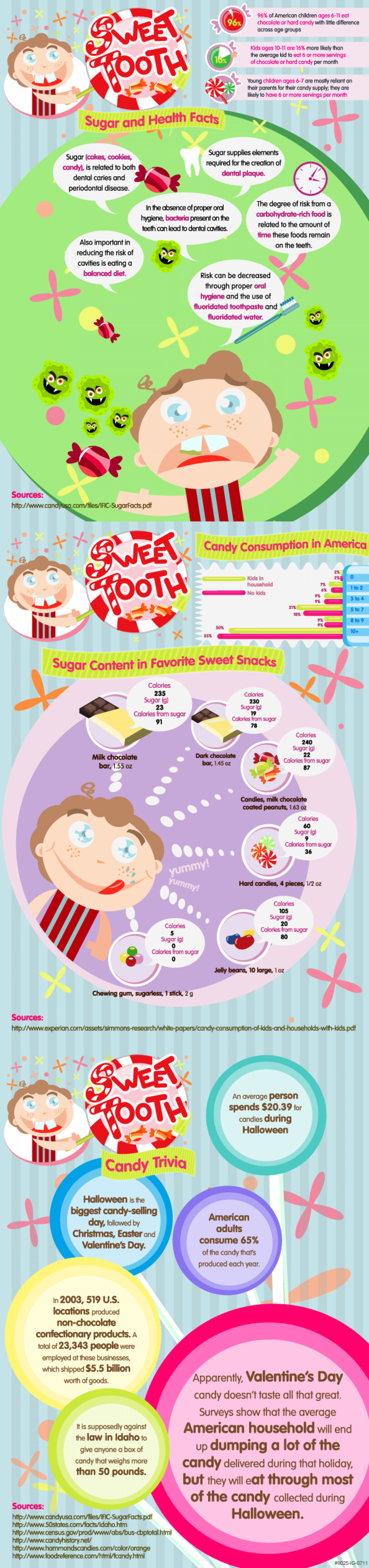 Sweet Tooth Sugar and Health Facts Infographic