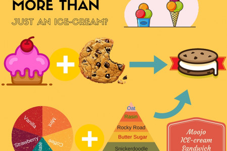 Sweeten Up Your Day With An Ice-cream Sandwich - Moojo Infographic