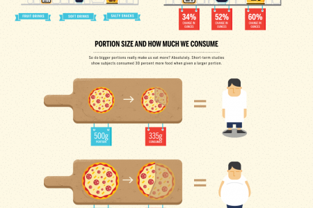 Swelling Servings: The Growth of American Food Portions Infographic
