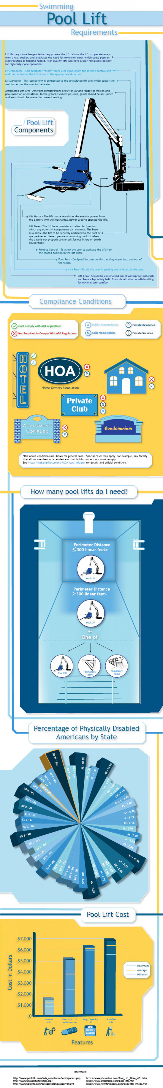 Swimming Pool Lift Requirements