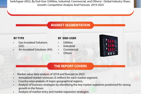 Switchgear Monitoring Market Industry Size, Global Trends, Market Forecast – 2019-2025 Infographic