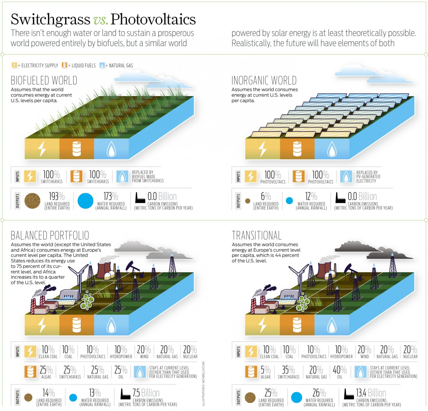 Switchgrass vs. Photovoltaics Infographic