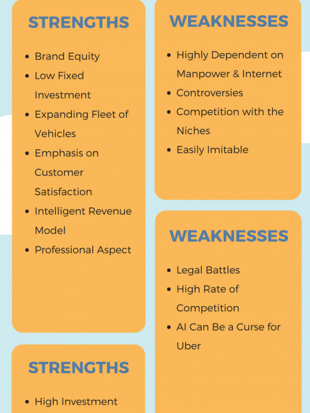 SWOT Analysis of Uber As A Successful On-Demand Business Model Infographic