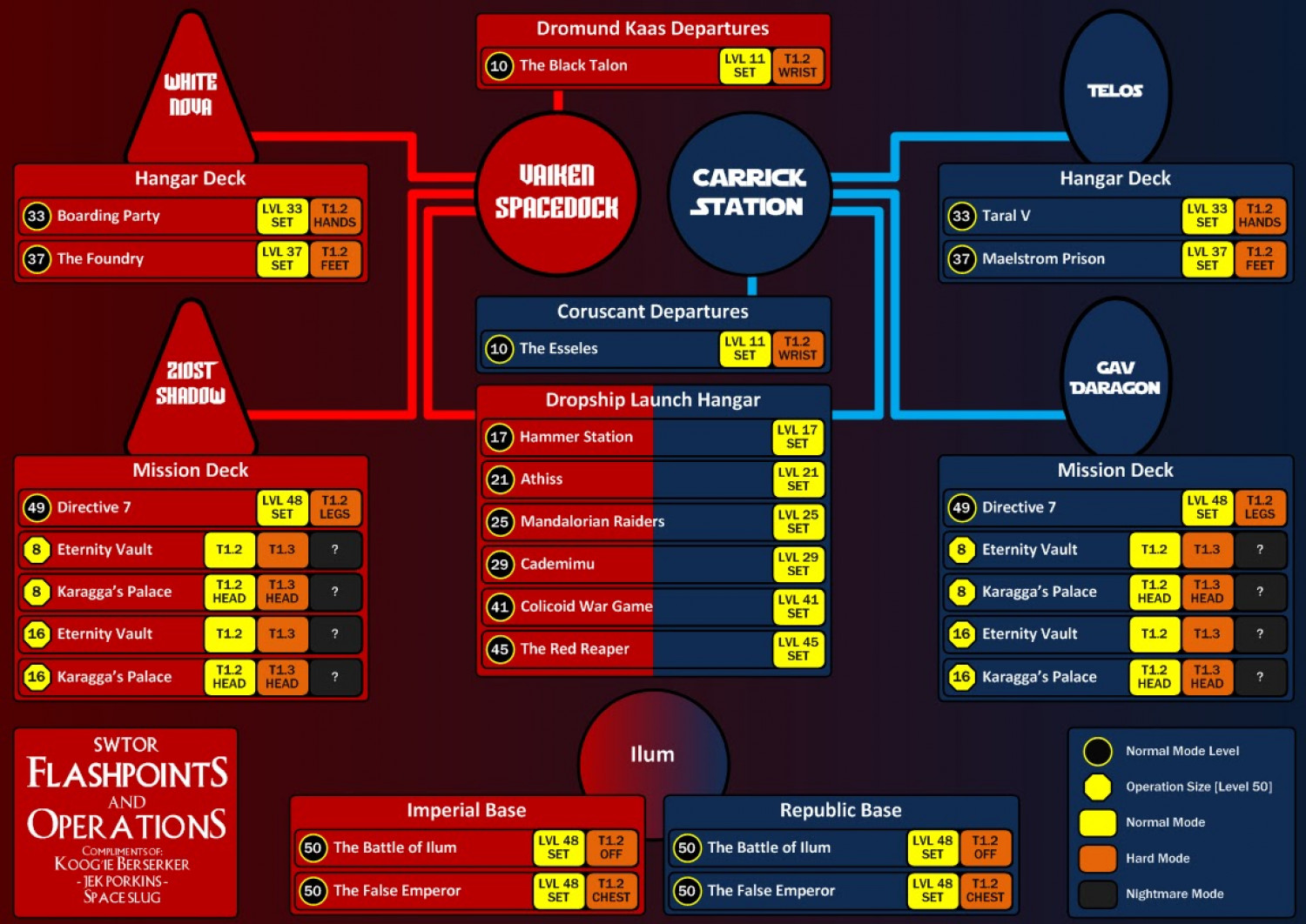 SWTOR Flashpoints, Operations & Items Infographic