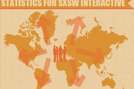 SXSWi - Who Will Be The Next Twitter?  Infographic