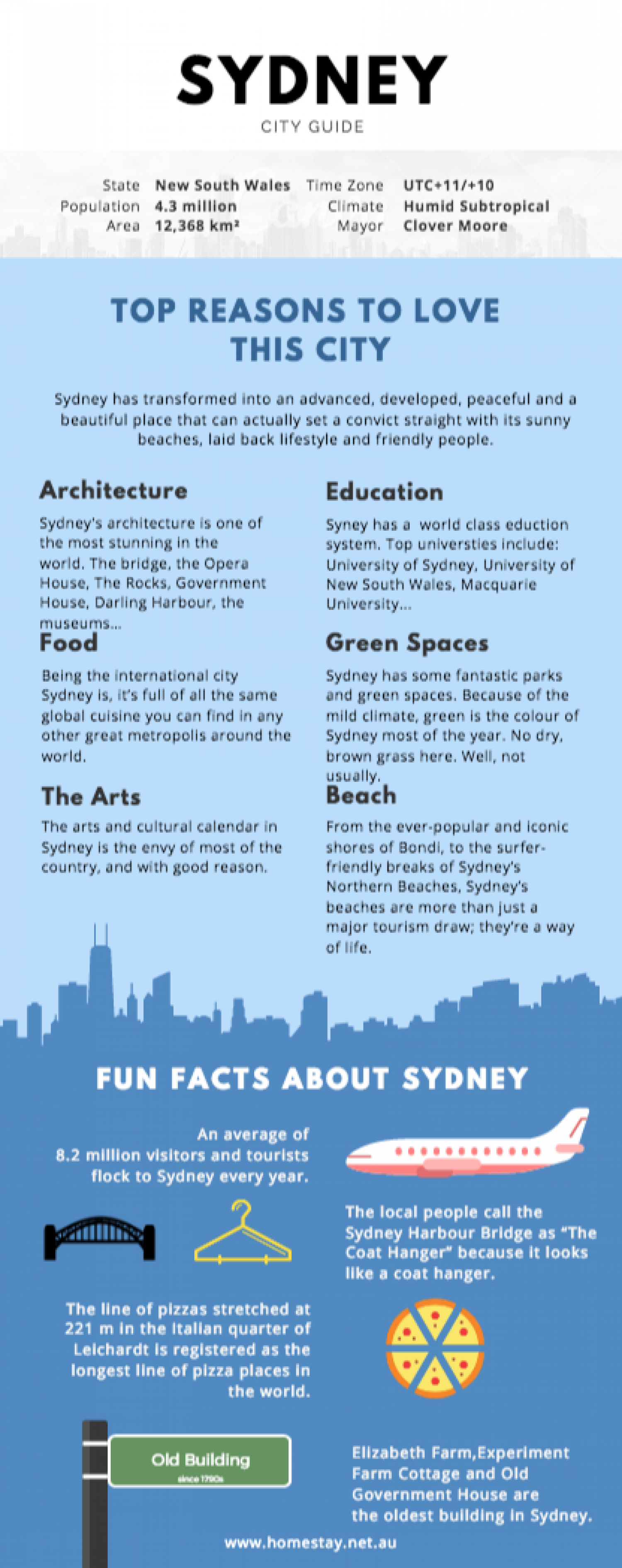 Sydney City Guide 2017 Infographic