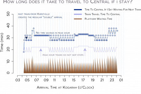 Sydney Trains Worst Case Travel Times (Kogarah-Central) Infographic