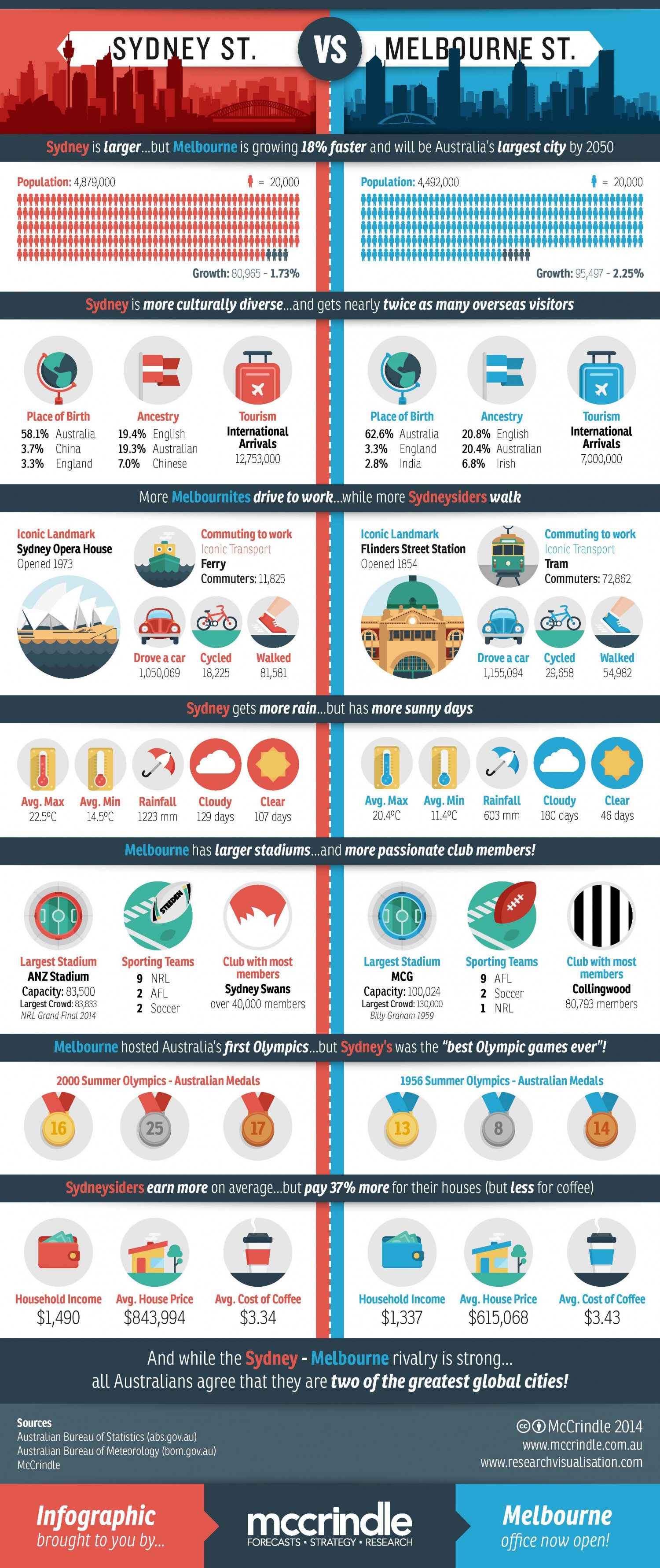 Sydney Vs Melbourne Rivalry Infographic