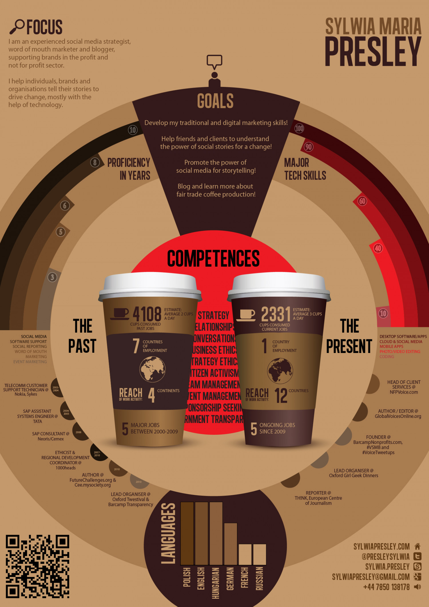Sylwia Presley - coffee infographic cv Infographic