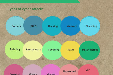 Symantec & Cyber Threats Infographic