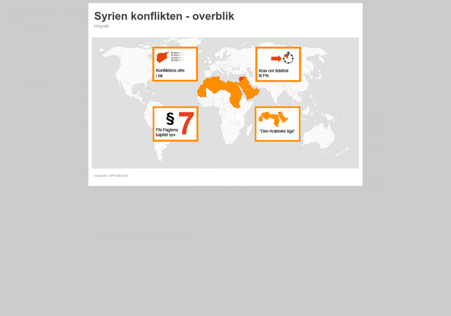 Syria Conflict Infographic