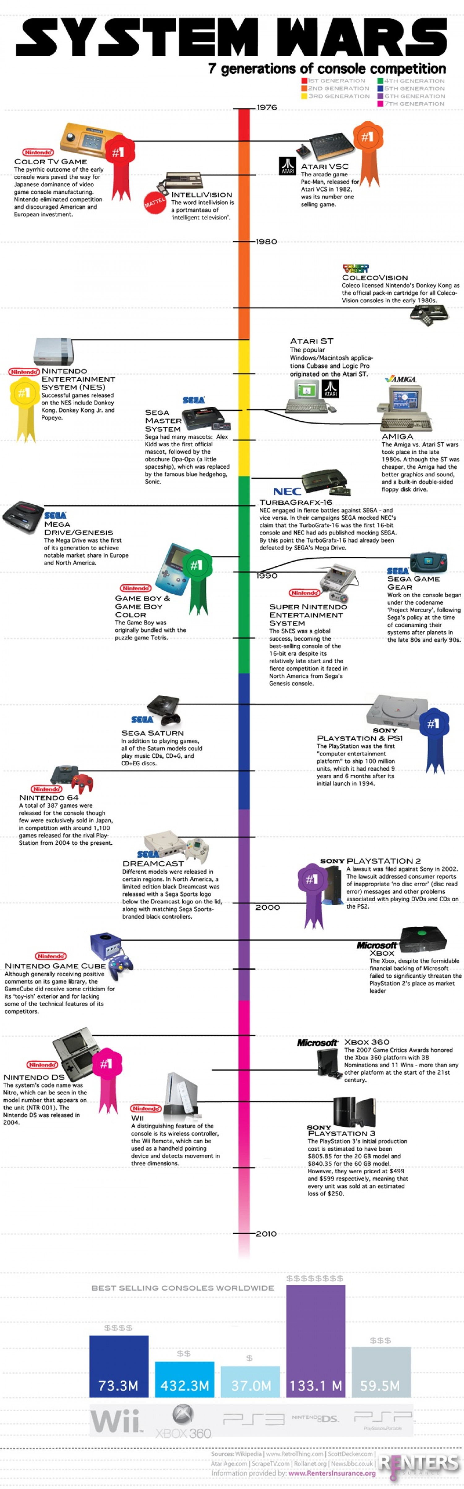 System Wars: 7 Generations of Console Competition Infographic