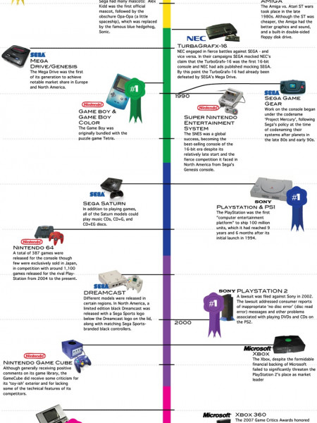 video game consoles Infographics | Visual.ly