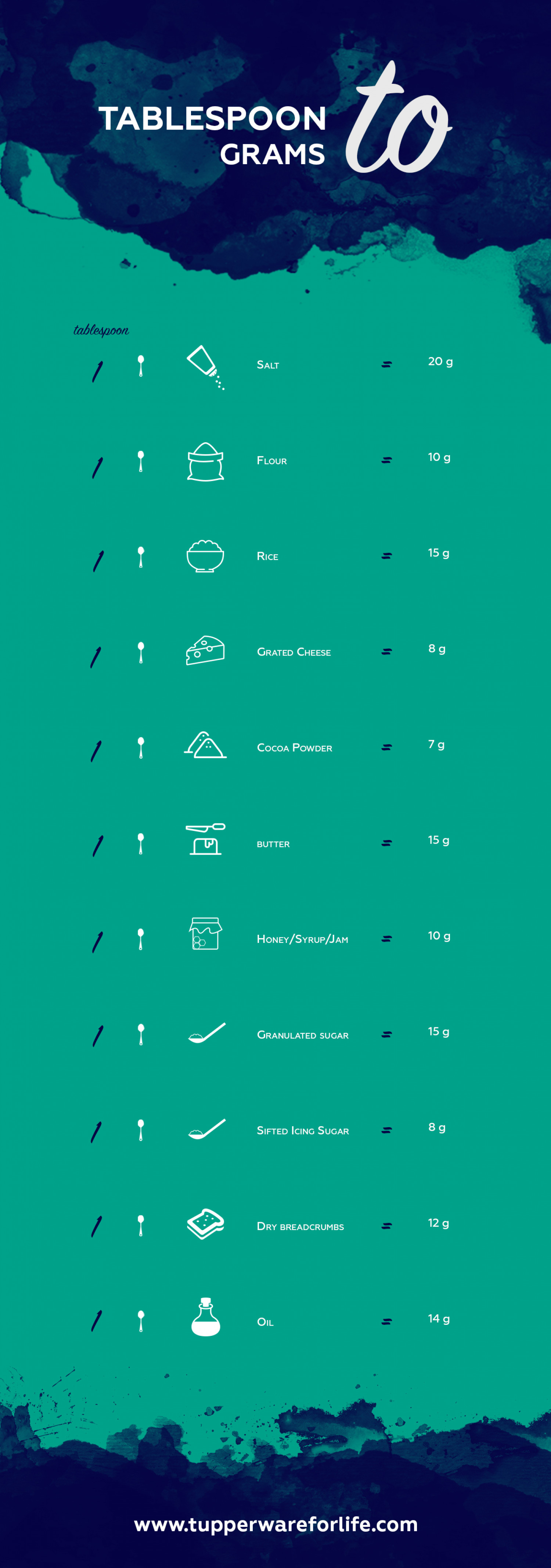 Tablespoon to grams conversion chart for baking visual tablespoon to grams conversion chart for baking infographic geenschuldenfo Image collections