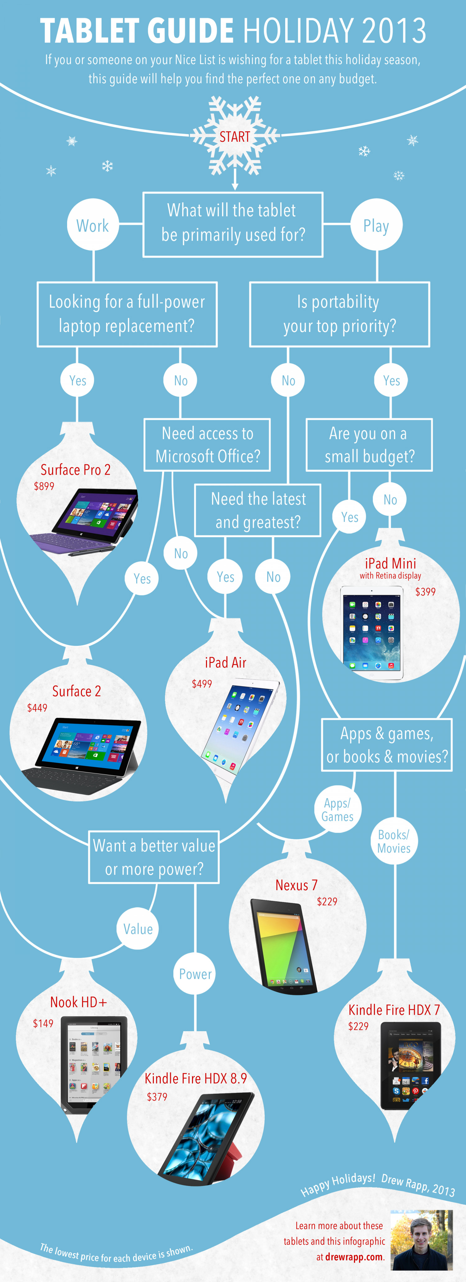 Tablet Buying Guide, Holiday 2013 Infographic
