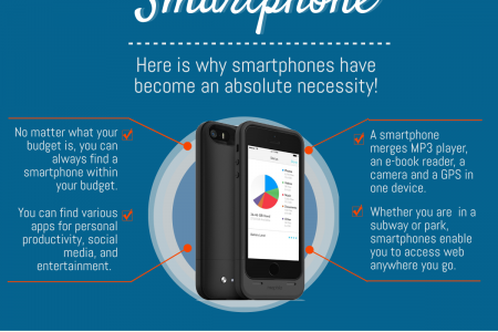 Tablet, Smartphone or Phablet - Which Device Should You Get Infographic