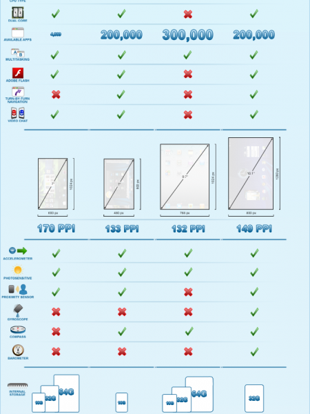 Tablet Verses Tablet Infographic