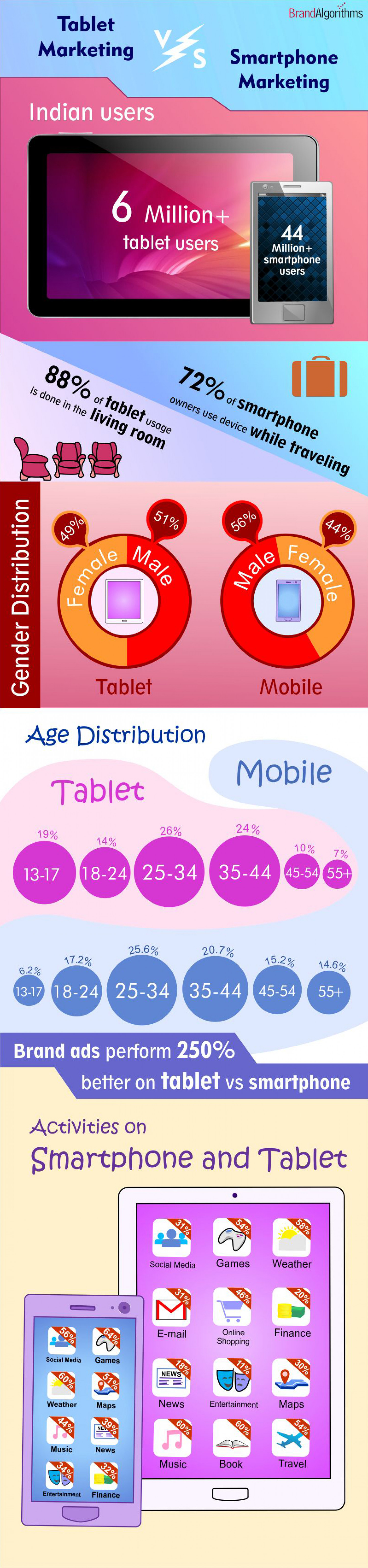 Tablet-Marketing as Distinct from Mobile-Marketing Infographic