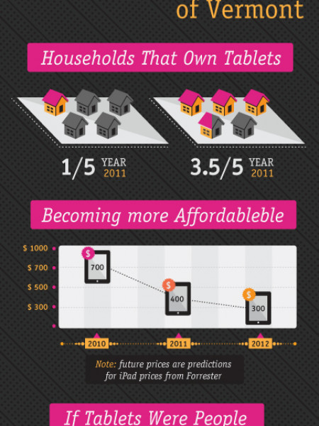 Tablets Invading the United States Infographic