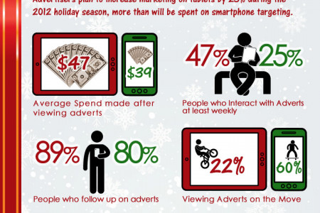 Tablets vs Smartphones - Xmas Shopping Spree Infographic