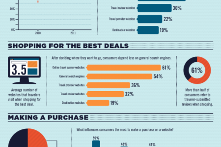 Tactics to Improve the Online Travel-Planning Process Infographic