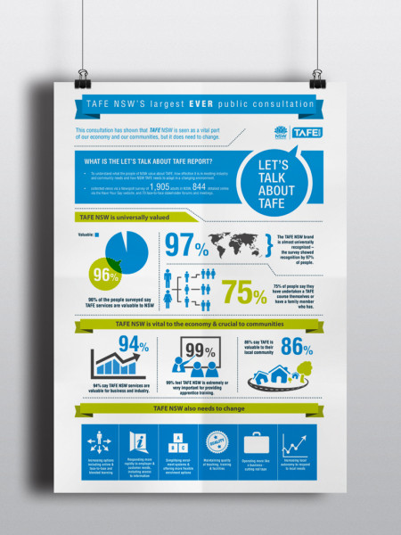 Tafe NSW Infographic