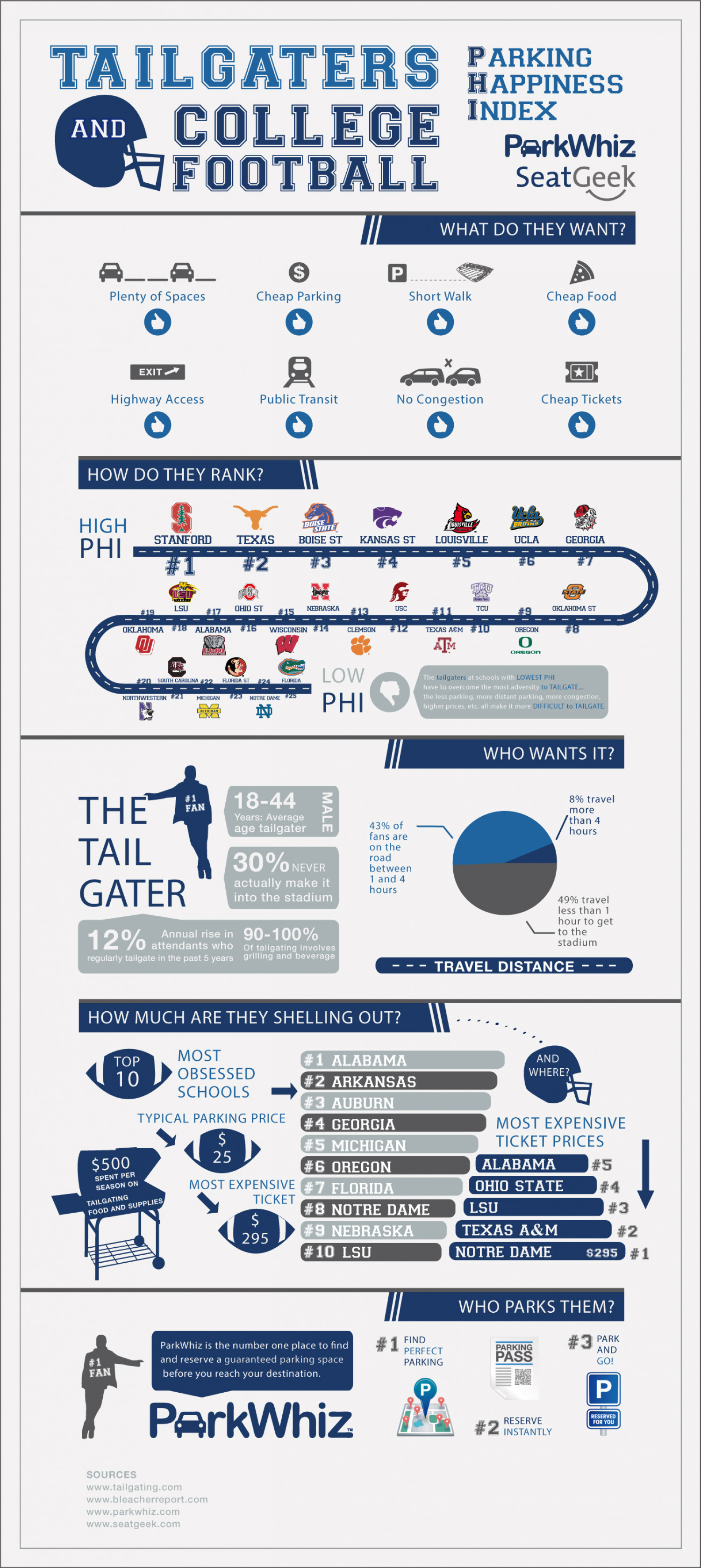 Tailgaters and College Football Parking Happiness Index Infographic