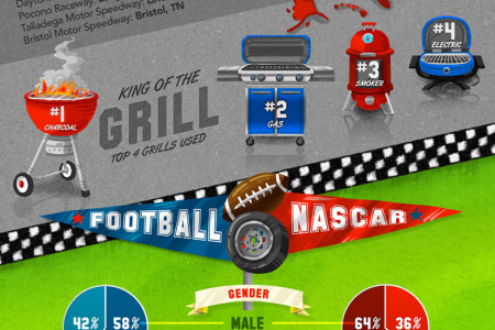 Tailgating: Behind The Numbers Infographic
