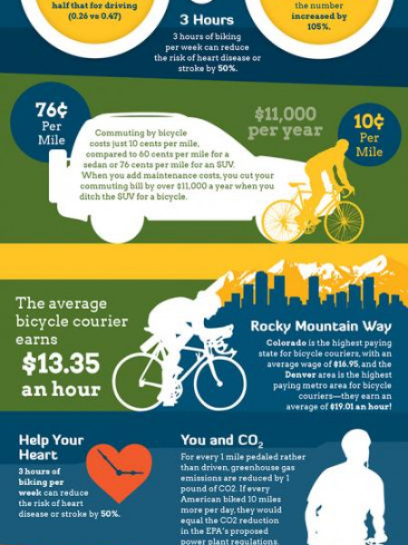 Take A Bike Infographic