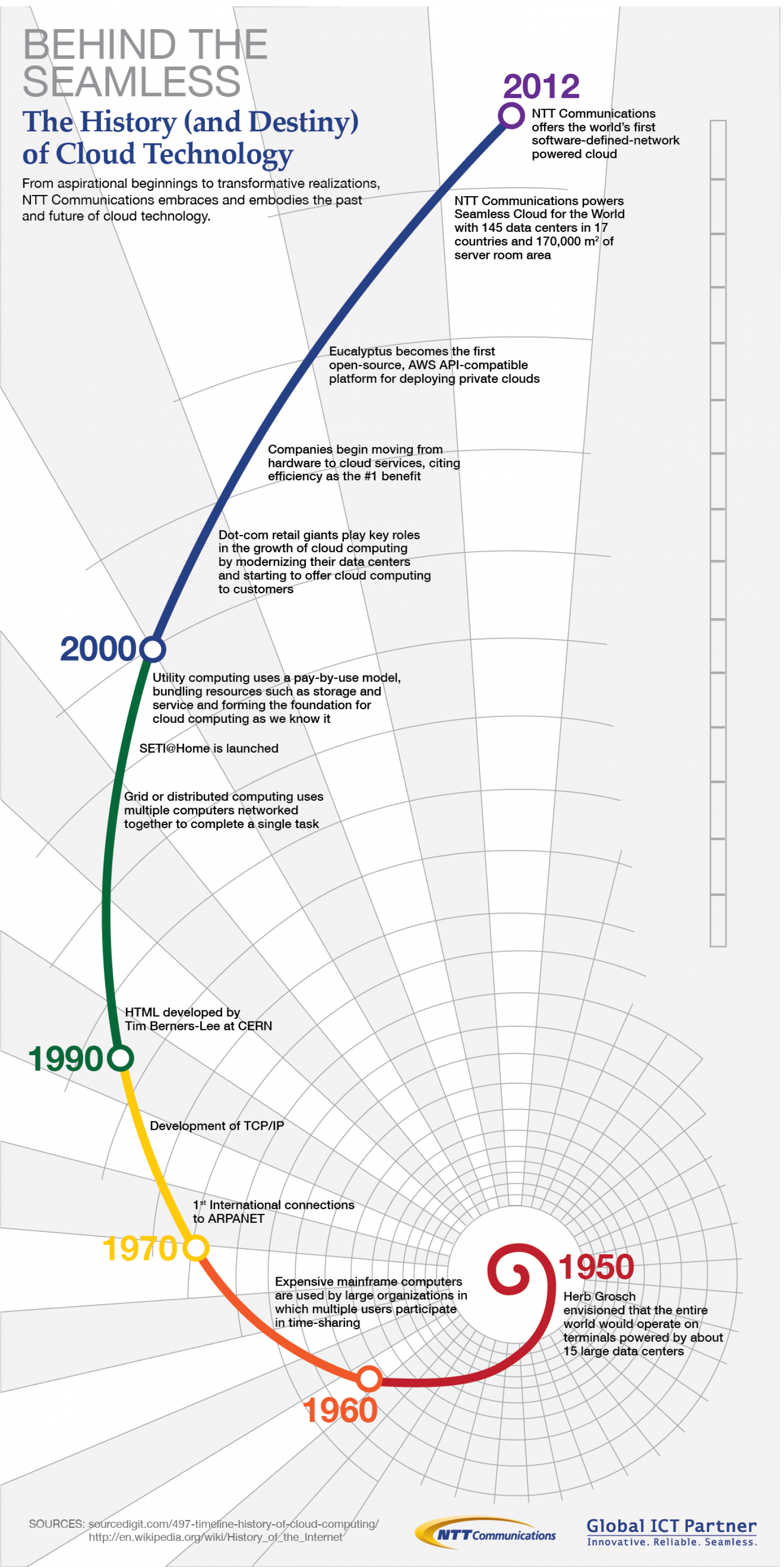 The Evolution Of The Cloud From 1950 - 2012 Infographic