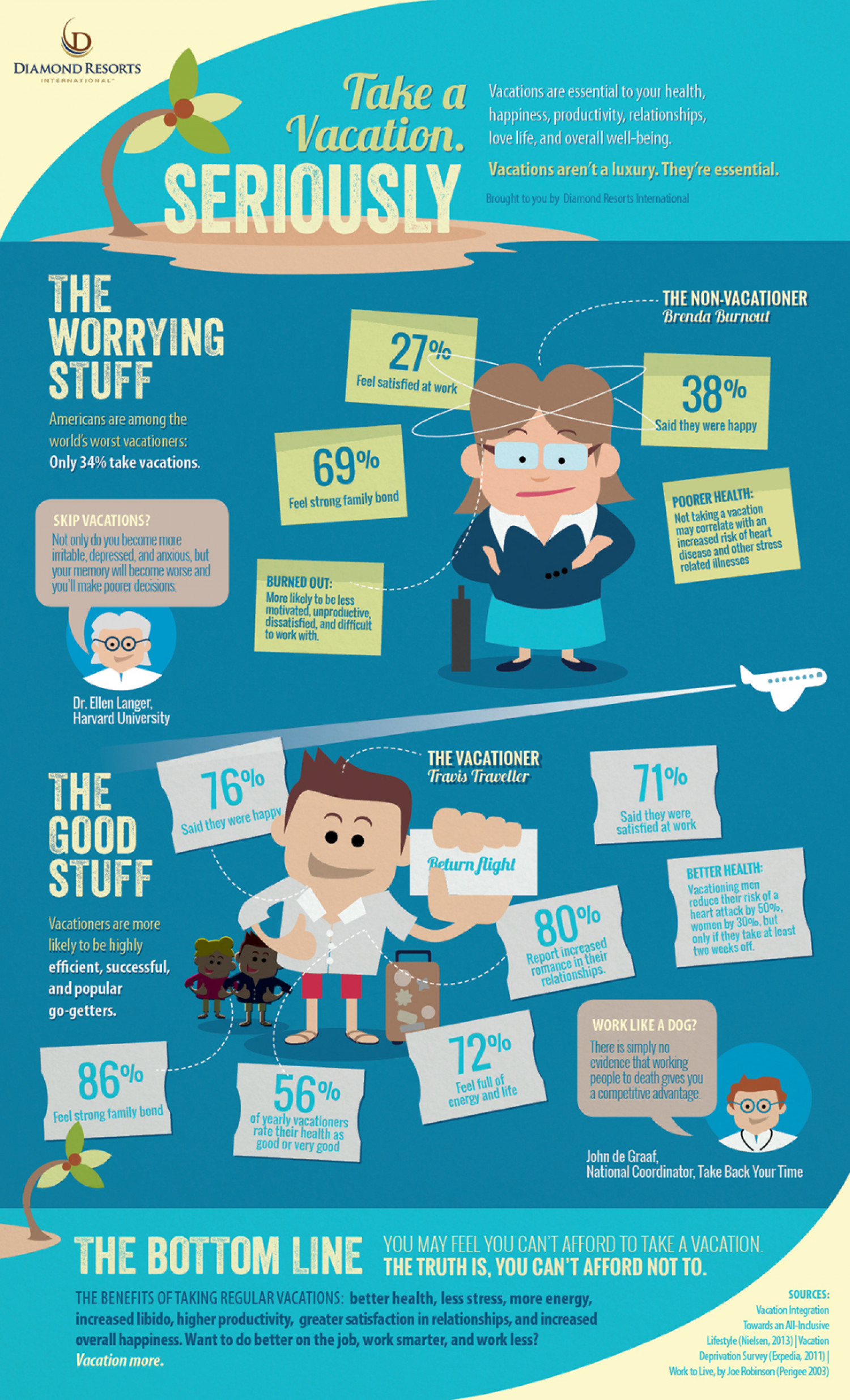 Take a Vacation. Seriously. Infographic
