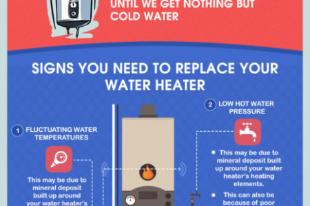 Taking Care of Your Water Heater Infographic