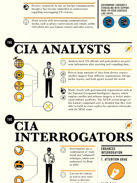 Taking Down Terrorists  Infographic