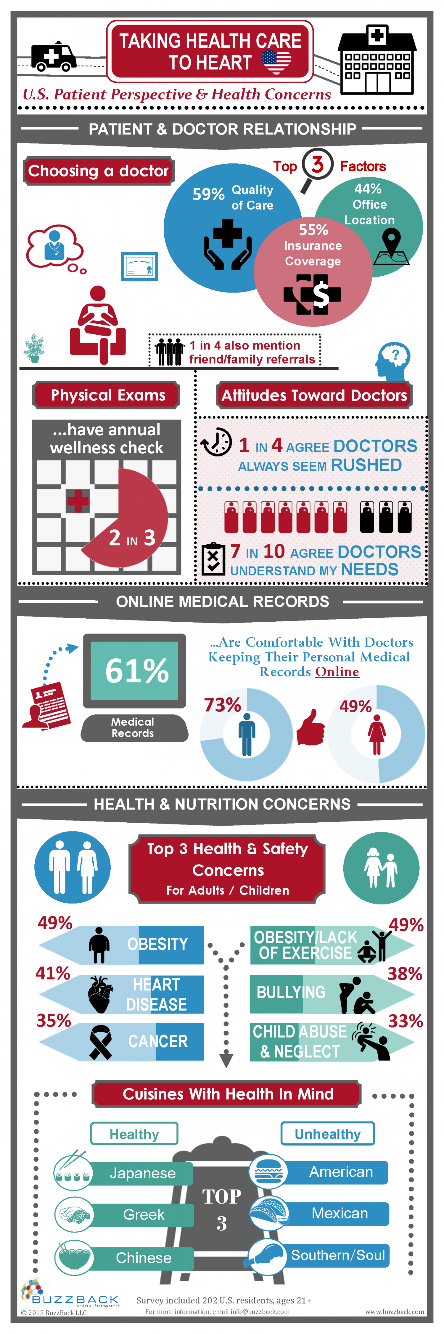 Taking US Health Care To Heart Infographic