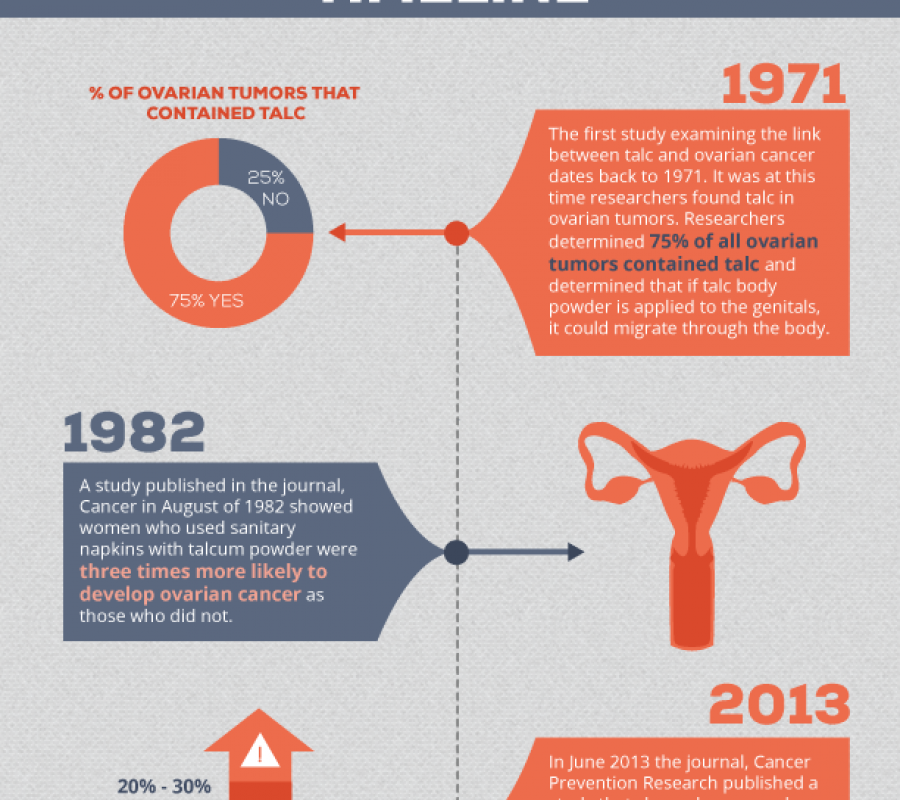 Talcum Powder And Ovarian Cancer Infographic Visual Ly