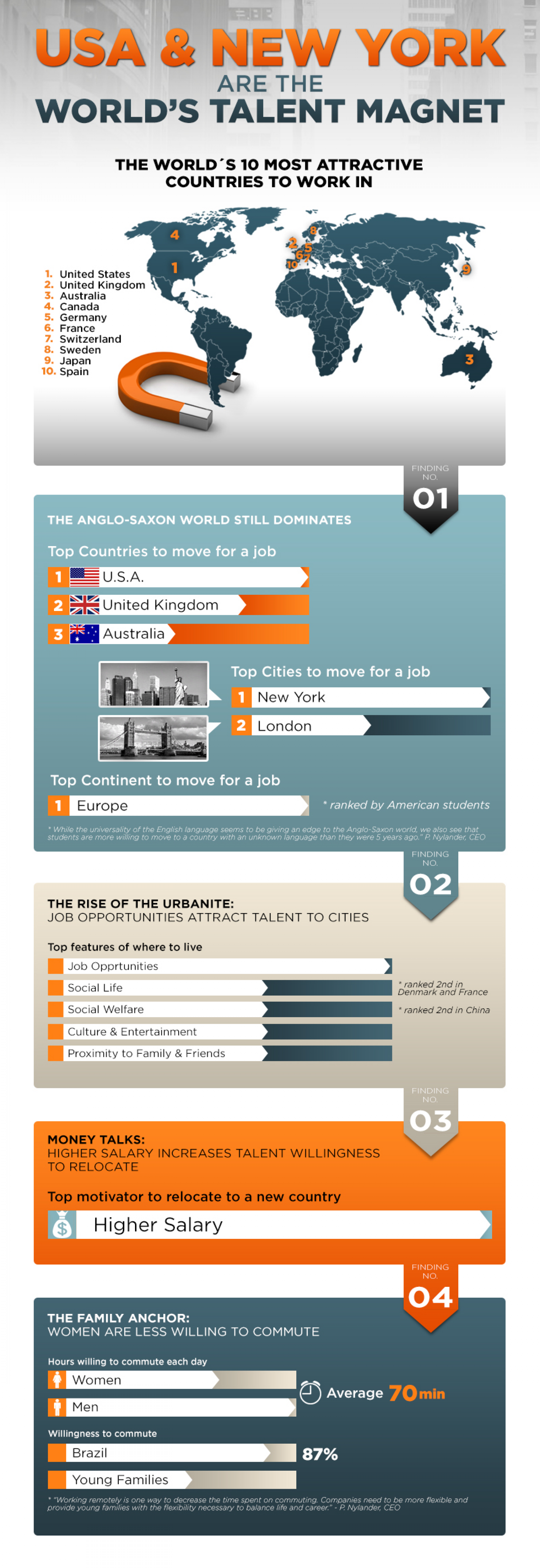TALENT MAGNET Infographic