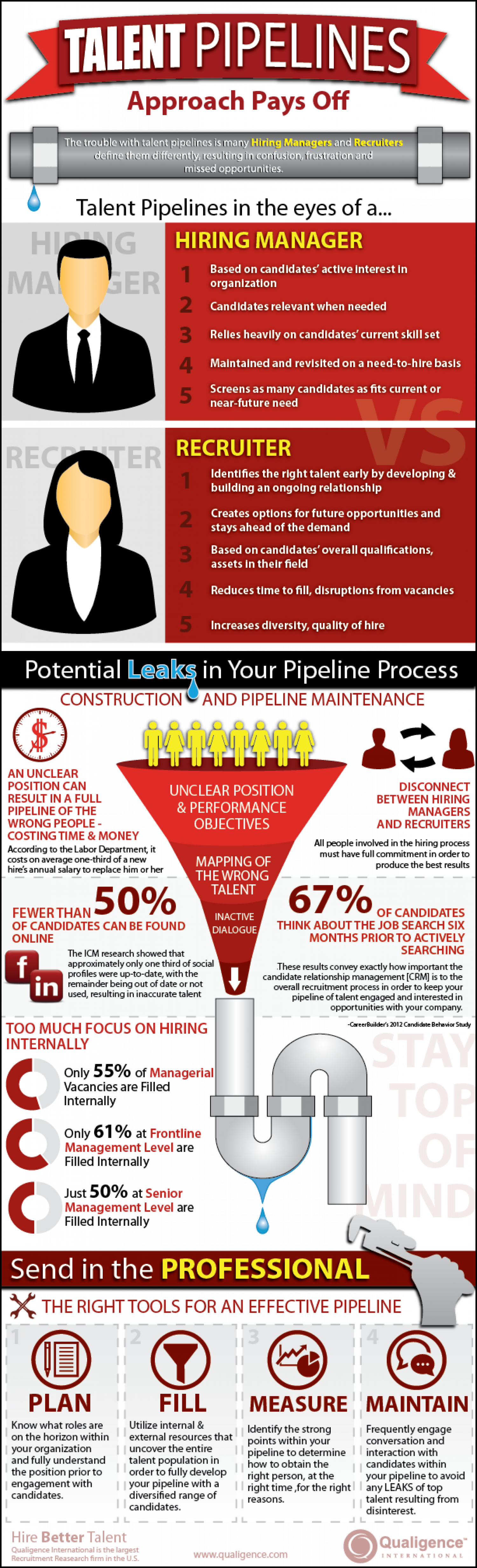 Talent Pipelines: Approach Pays Off Infographic