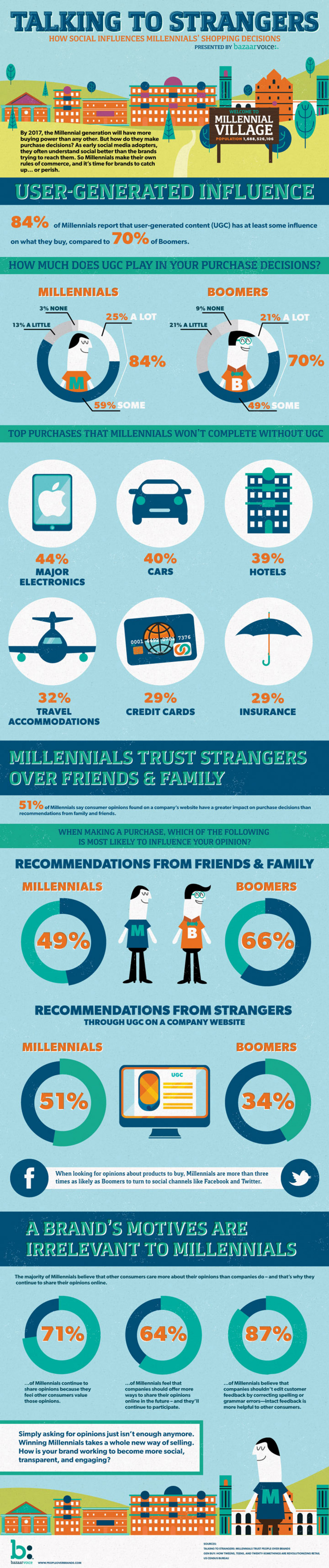 Talking To Strangers Infographic