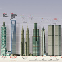 tallest buildings in the world visually
